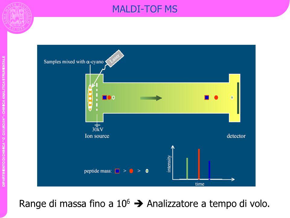DIPARTIMENTO DI CHIMICA G. CIAMICIAN – CHIMICA ANALITICA STRUMENTALE MALDI-TOF MS Range di massa fino a 10 6 Analizzatore a tempo di volo.