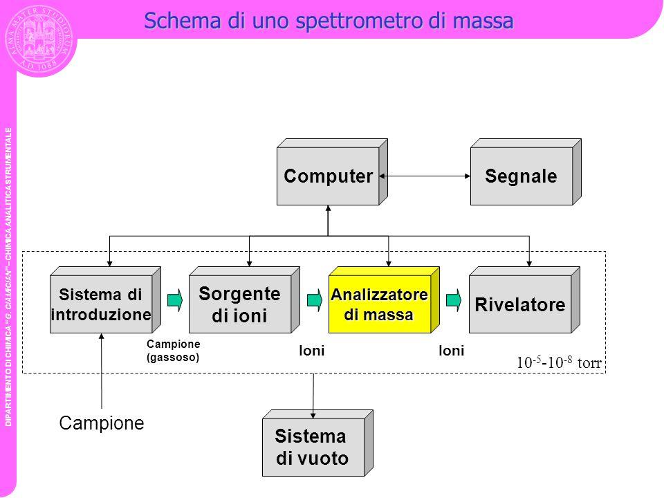 DIPARTIMENTO DI CHIMICA G. CIAMICIAN – CHIMICA ANALITICA STRUMENTALE Schema di uno spettrometro di massa Sistema di introduzione Sorgente di ioniAnali