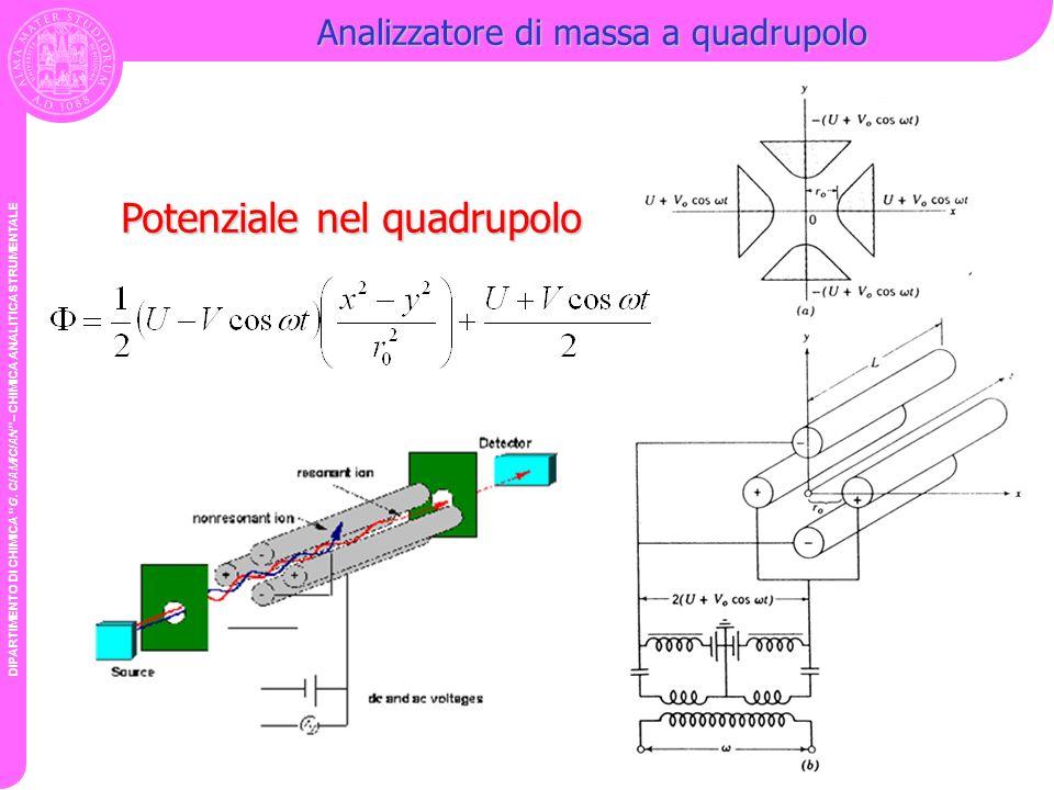 DIPARTIMENTO DI CHIMICA G. CIAMICIAN – CHIMICA ANALITICA STRUMENTALE Analizzatore di massa a quadrupolo Potenziale nel quadrupolo