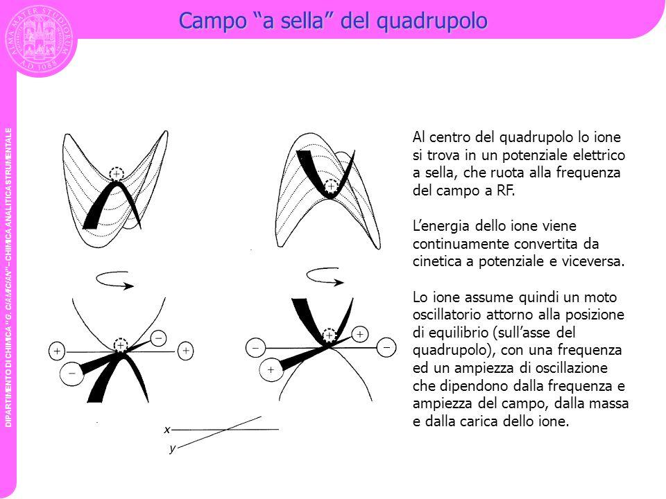 DIPARTIMENTO DI CHIMICA G. CIAMICIAN – CHIMICA ANALITICA STRUMENTALE Campo a sella del quadrupolo Al centro del quadrupolo lo ione si trova in un pote