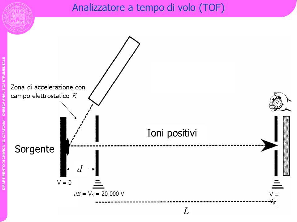 DIPARTIMENTO DI CHIMICA G. CIAMICIAN – CHIMICA ANALITICA STRUMENTALE Analizzatore a tempo di volo (TOF) Ioni positivi Sorgente L d Zona di accelerazio