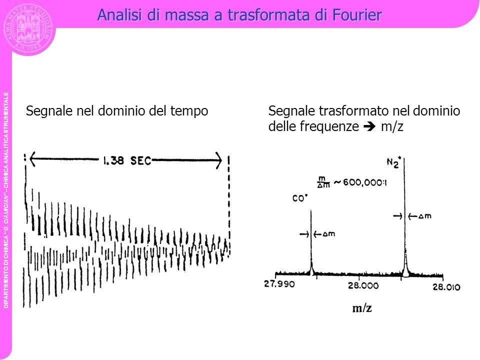 DIPARTIMENTO DI CHIMICA G. CIAMICIAN – CHIMICA ANALITICA STRUMENTALE Analisi di massa a trasformata di Fourier Segnale nel dominio del tempoSegnale tr
