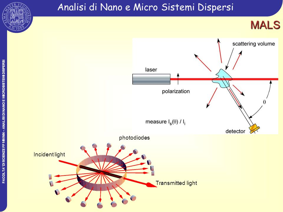 FACOLTA DI SCIENZE FF MM NN – ANALISI DI NANO E MICROSISTEMI DISPERSI Analisi di Nano e Micro Sistemi DispersiMALS Incident light photodiodes Transmit
