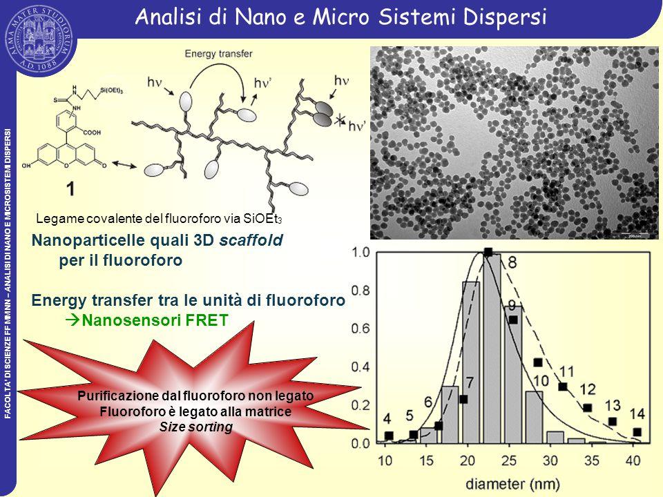 FACOLTA DI SCIENZE FF MM NN – ANALISI DI NANO E MICROSISTEMI DISPERSI Analisi di Nano e Micro Sistemi Dispersi 010203040 -0.05 0.00 0.05 0.10 0.15 0.20 0.25 H G F EC D B Segnale UV a 230 nm (AU) tempo di eluizione (min) N N O O NH 3 + +H 3 N O O diametro=20-30nm Cicloaddizione 1,3- dipolare di azometina illide sul sistema Analisi di Nano e Micro Sistemi Dispersi FACOLTA DI SCIENZE FF MM NN – ANALISI DI NANO E MICROSISTEMI DISPERSI