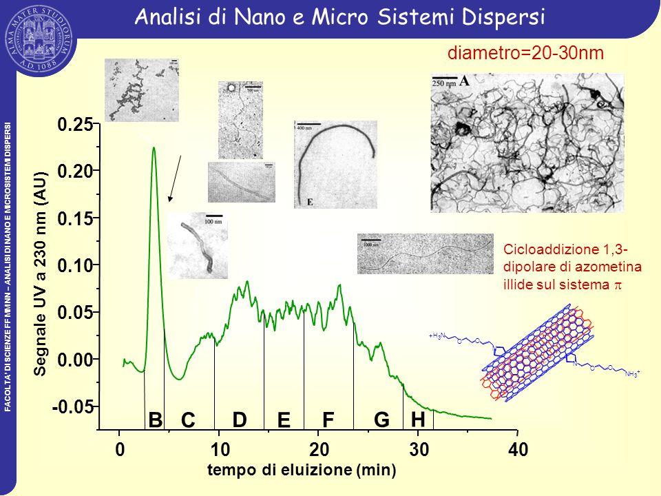 FACOLTA DI SCIENZE FF MM NN – ANALISI DI NANO E MICROSISTEMI DISPERSI Analisi di Nano e Micro Sistemi Dispersi 010203040 -0.05 0.00 0.05 0.10 0.15 0.2