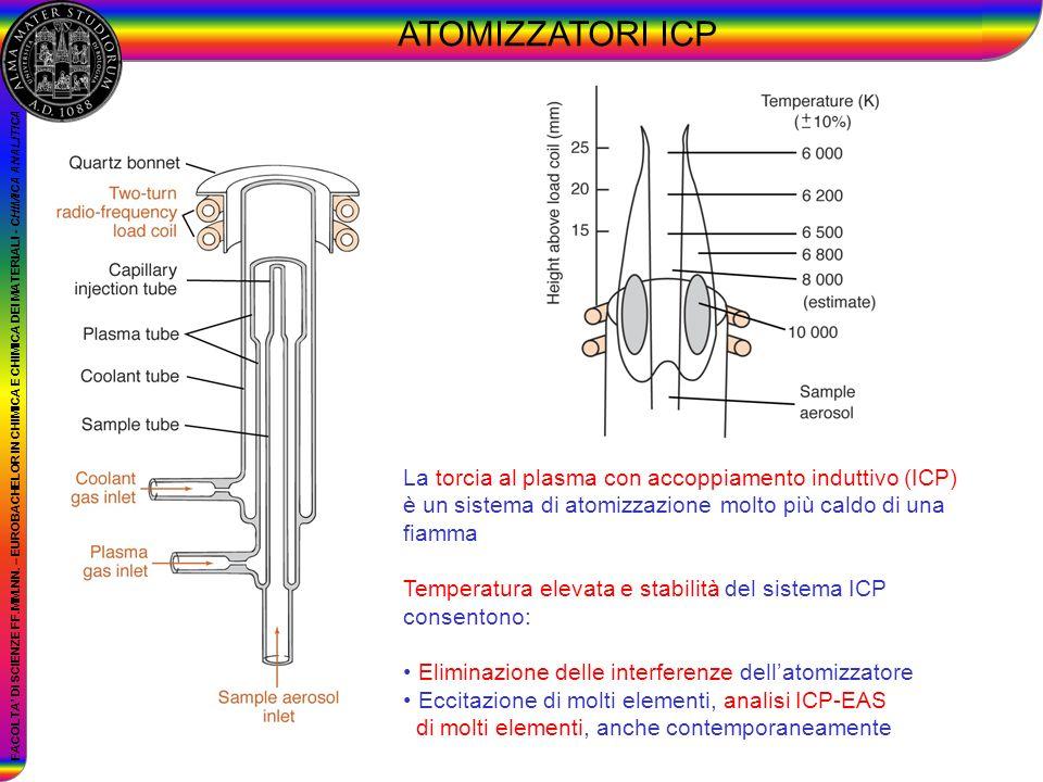 FACOLTA DI SCIENZE FF.MM.NN. – EUROBACHELOR IN CHIMICA E CHIMICA DEI MATERIALI - CHIMICA ANALITICA ATOMIZZATORI ICP La torcia al plasma con accoppiame