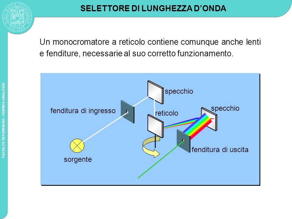 FACOLTA DI FARMACIA – CHIMICA ANALITICA Un monocromatore a reticolo contiene comunque anche lenti e fenditure, necessarie al suo corretto funzionament