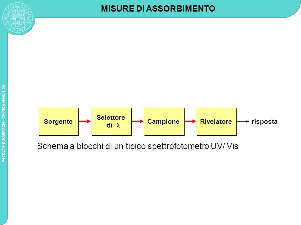 FACOLTA DI FARMACIA – CHIMICA ANALITICA Un monocromatore a reticolo contiene comunque anche lenti e fenditure, necessarie al suo corretto funzionamento.
