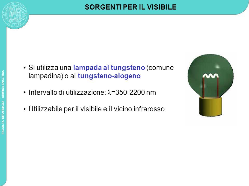 FACOLTA DI FARMACIA – CHIMICA ANALITICA SORGENTI PER UV Lampada al Deuterio D 2 D 2 + energia elettrica D 2 * D 2 + h Intervallo di utilizzazione: = 160-380 nm