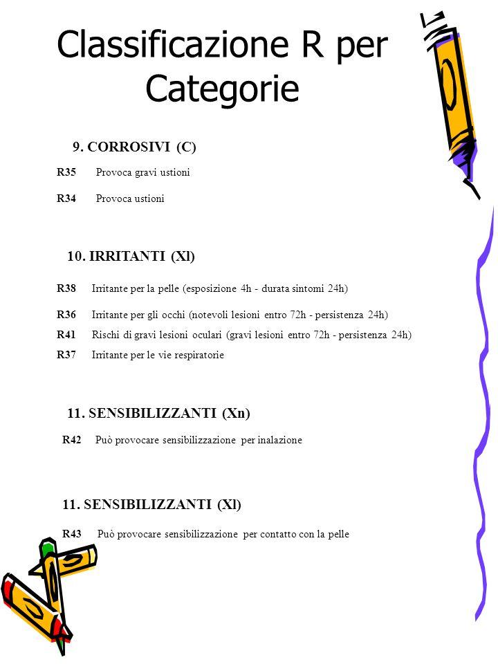 Classificazione R per Categorie 9. CORROSIVI (C) R35Provoca gravi ustioni R34Provoca ustioni 10. IRRITANTI (Xl) R38Irritante per la pelle (esposizione
