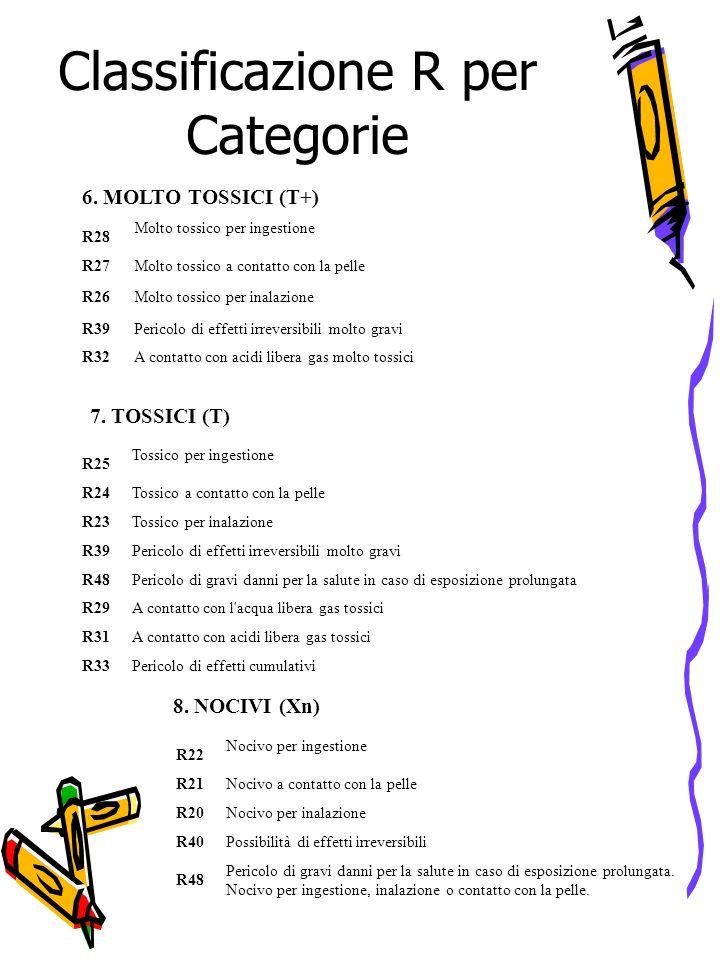 Classificazione R per Categorie 9.CORROSIVI (C) R35Provoca gravi ustioni R34Provoca ustioni 10.