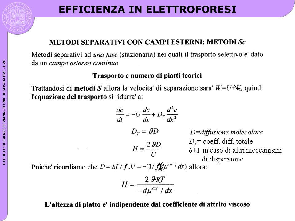 FACOLTA DI SCIENZE FF MM NN –TECNICHE SEPARATIVE – LMC Scan lucido D T = coeff. diff. totale ±1 in caso di altri meccanismi di dispersione EFFICIENZA