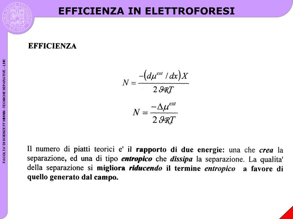 FACOLTA DI SCIENZE FF MM NN –TECNICHE SEPARATIVE – LMC Il campo forza elettrica per mole di molecole sara dato da FzE F ext zEXzV FF V= caduta potenziale Sostituendo si ottiene che: N zV T F R 2 NUMERO DI PIATTI In condizioni ideali si ottiene che: NzV 20 Poiche FCmol = 96000/,V=100÷50000V,z=1÷10 si ha che N=2000÷10x10 6 ALTA EFFICIENZA EFFICIENZA IN ELETTROFORESI