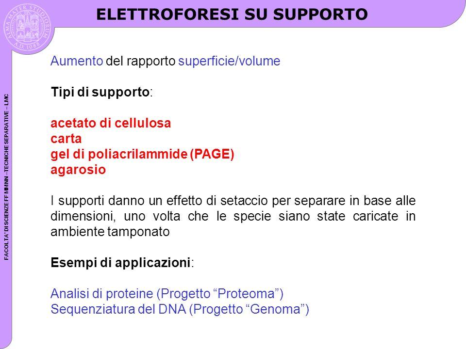 FACOLTA DI SCIENZE FF MM NN –TECNICHE SEPARATIVE – LMC Aumento del rapporto superficie/volume Tipi di supporto: acetato di cellulosa carta gel di poli