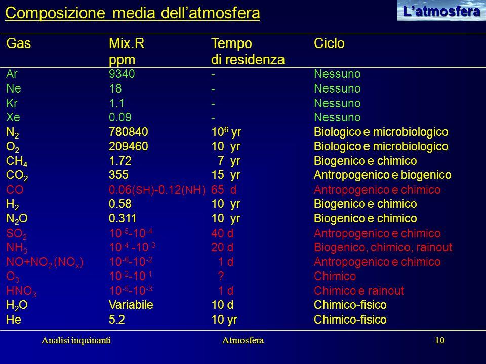 Analisi inquinantiAtmosfera10Latmosfera Composizione media dellatmosfera GasMix.RTempo Ciclo ppmdi residenza Ar9340-Nessuno Ne18-Nessuno Kr1.1-Nessuno