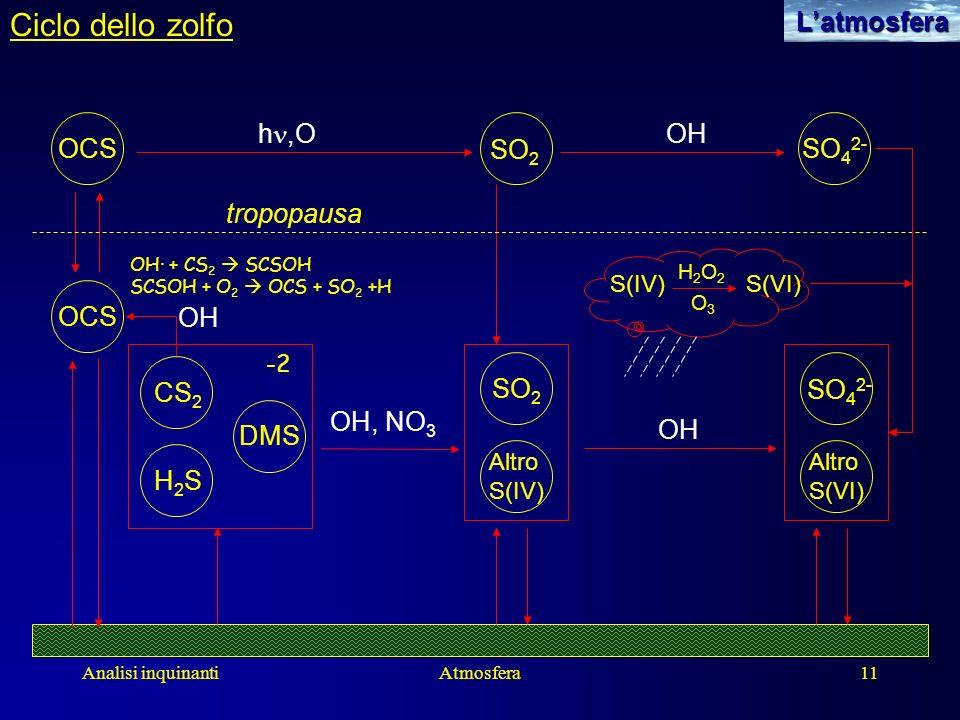 Analisi inquinantiAtmosfera11Latmosfera Ciclo dello zolfo OCS SO 2 SO 4 2- SO 2 Altro S(IV) Altro S(VI) SO 4 2- OH tropopausa h,O OH S(IV)S(VI) H2O2H2