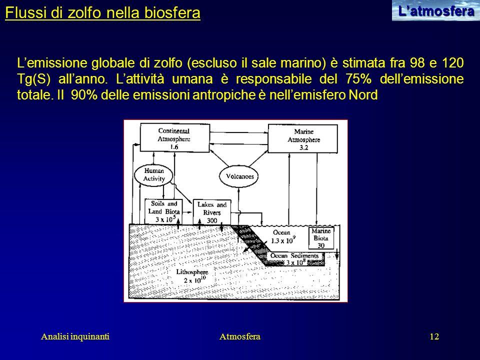 Analisi inquinantiAtmosfera12Latmosfera Flussi di zolfo nella biosfera Lemissione globale di zolfo (escluso il sale marino) è stimata fra 98 e 120 Tg(