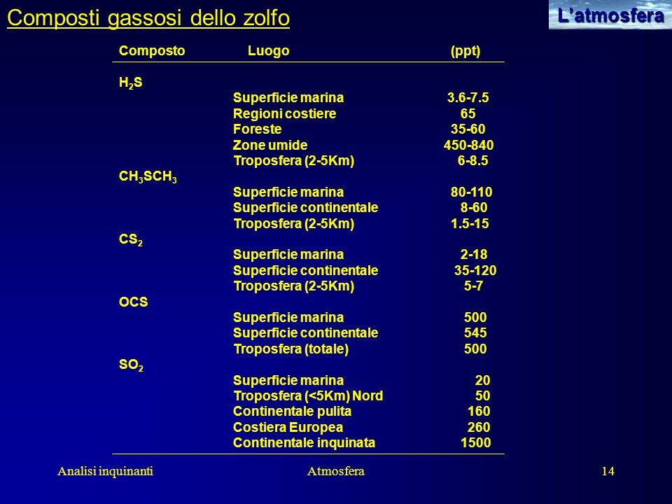 Analisi inquinantiAtmosfera14Latmosfera Composti gassosi dello zolfo Composto Luogo (ppt) H 2 S Superficie marina 3.6-7.5 Regioni costiere65 Foreste 3
