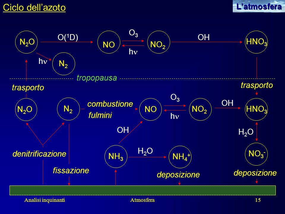 Analisi inquinantiAtmosfera15Latmosfera Ciclo dellazoto H2OH2O N2ON2O NO 2 HNO 3 OH tropopausa OH O( 1 D)OH NO h O3O3 N2ON2O N2N2 N2N2 fissazione tras