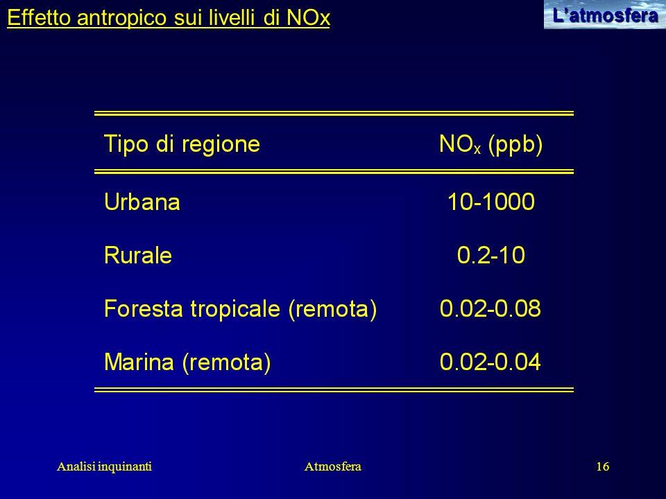 Analisi inquinantiAtmosfera16Latmosfera Effetto antropico sui livelli di NOx