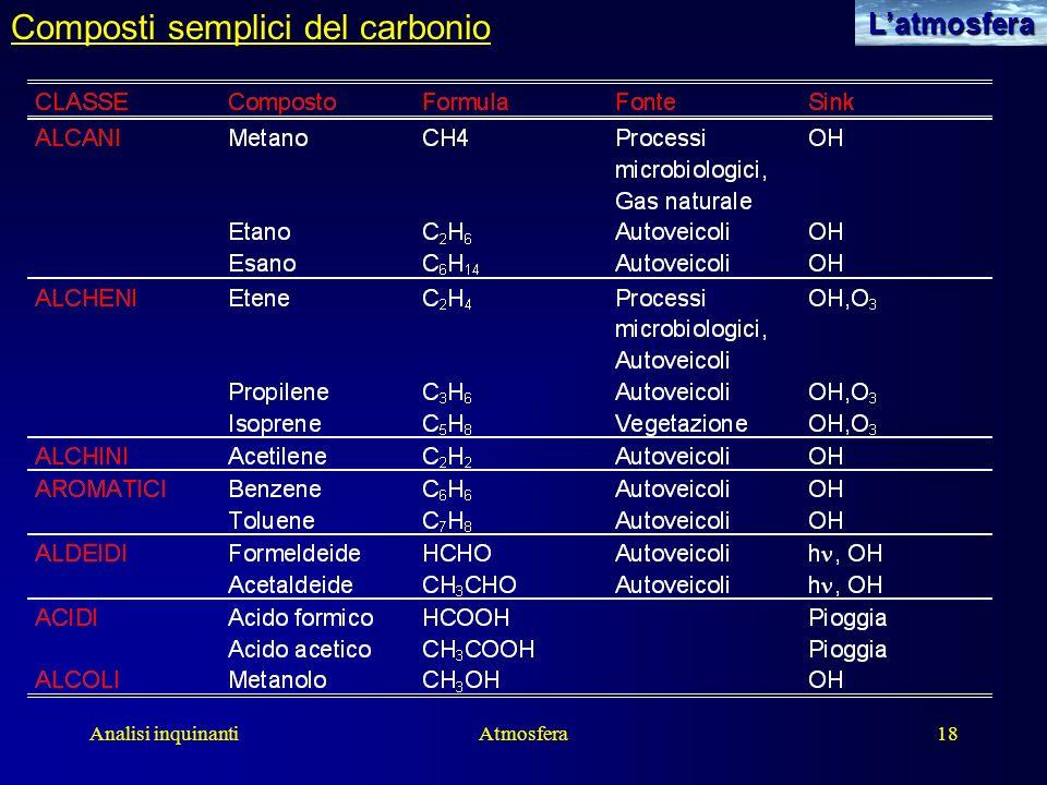 Analisi inquinantiAtmosfera18Latmosfera Composti semplici del carbonio