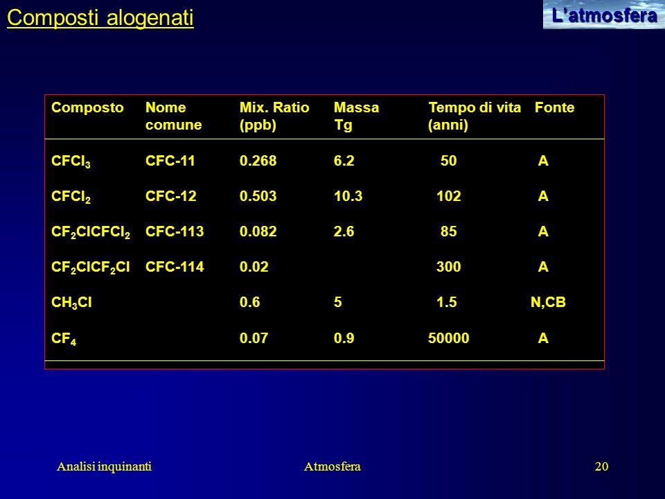 Analisi inquinantiAtmosfera20Latmosfera Composti alogenati CompostoNomeMix. RatioMassaTempo di vita Fonte comune(ppb)Tg(anni) CFCl 3 CFC-110.2686.2 50