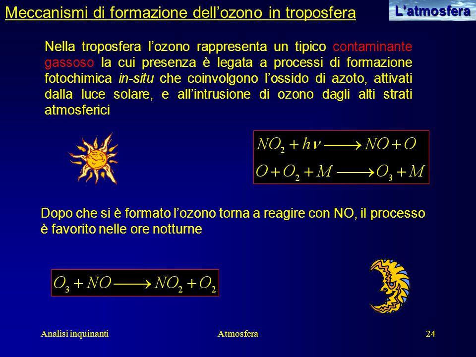 Analisi inquinantiAtmosfera24Latmosfera Meccanismi di formazione dellozono in troposfera Nella troposfera lozono rappresenta un tipico contaminante ga