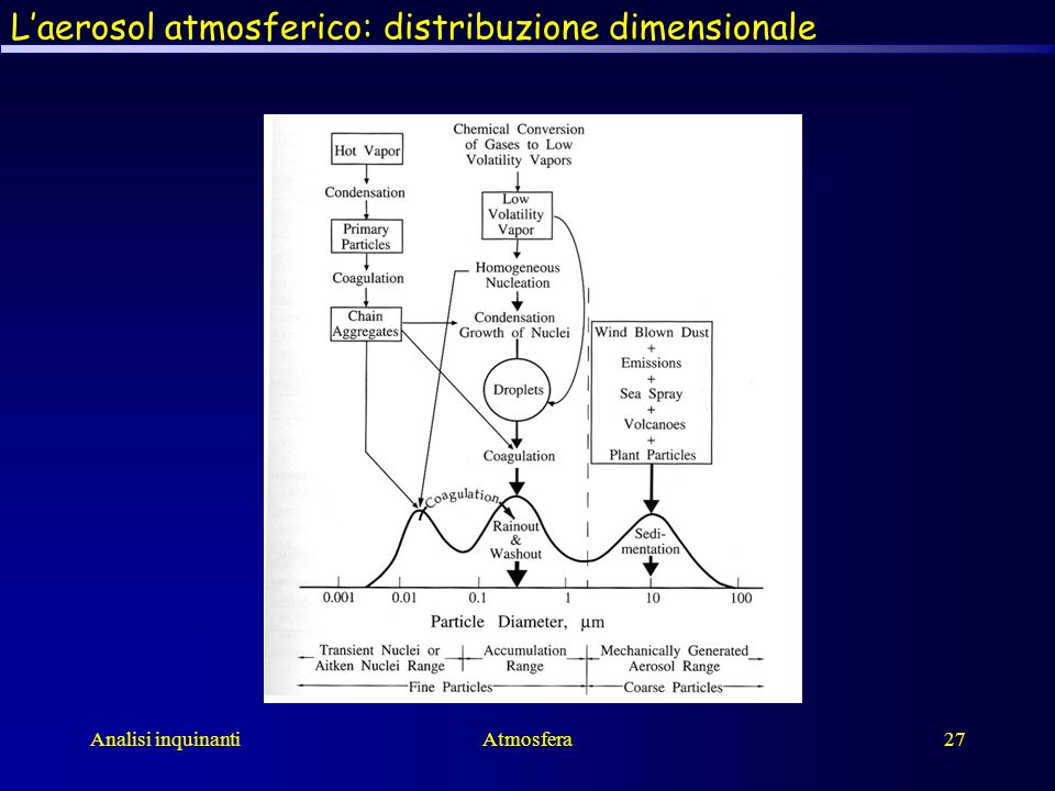 Analisi inquinantiAtmosfera27 Laerosol atmosferico: distribuzione dimensionale