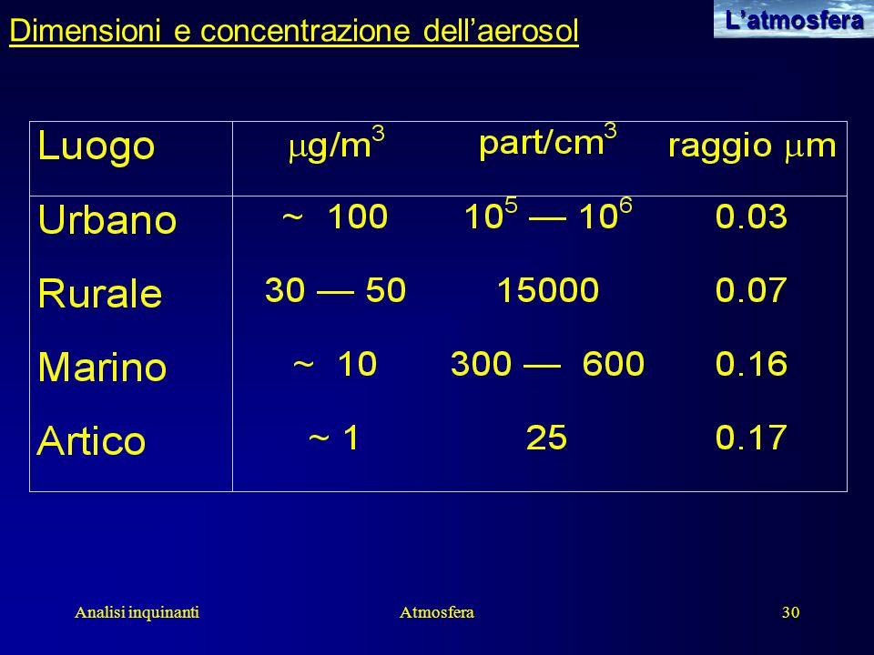 Analisi inquinantiAtmosfera30Latmosfera Dimensioni e concentrazione dellaerosol