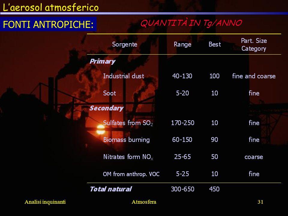 Analisi inquinantiAtmosfera31 Laerosol atmosferico FONTI ANTROPICHE: QUANTITÀ IN Tg/ANNO