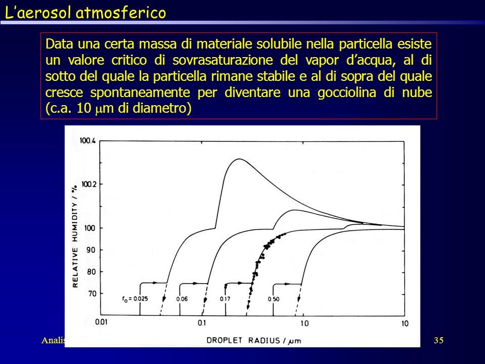 Analisi inquinantiAtmosfera35 Data una certa massa di materiale solubile nella particella esiste un valore critico di sovrasaturazione del vapor dacqu