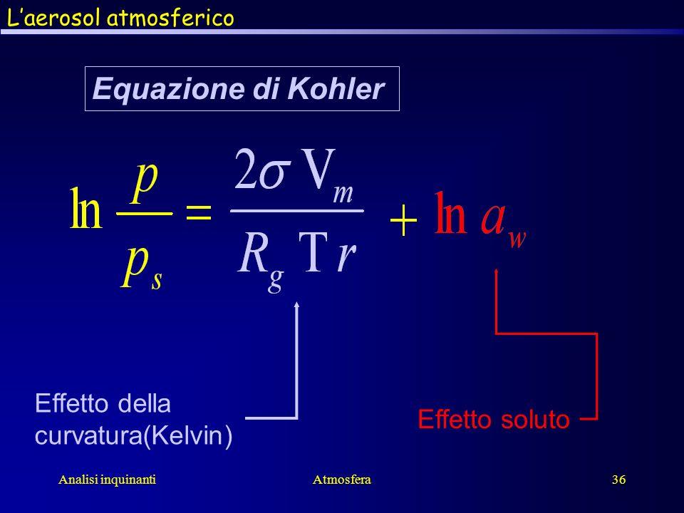 Analisi inquinantiAtmosfera36 Effetto della curvatura(Kelvin) Effetto soluto Equazione di Kohler Laerosol atmosferico