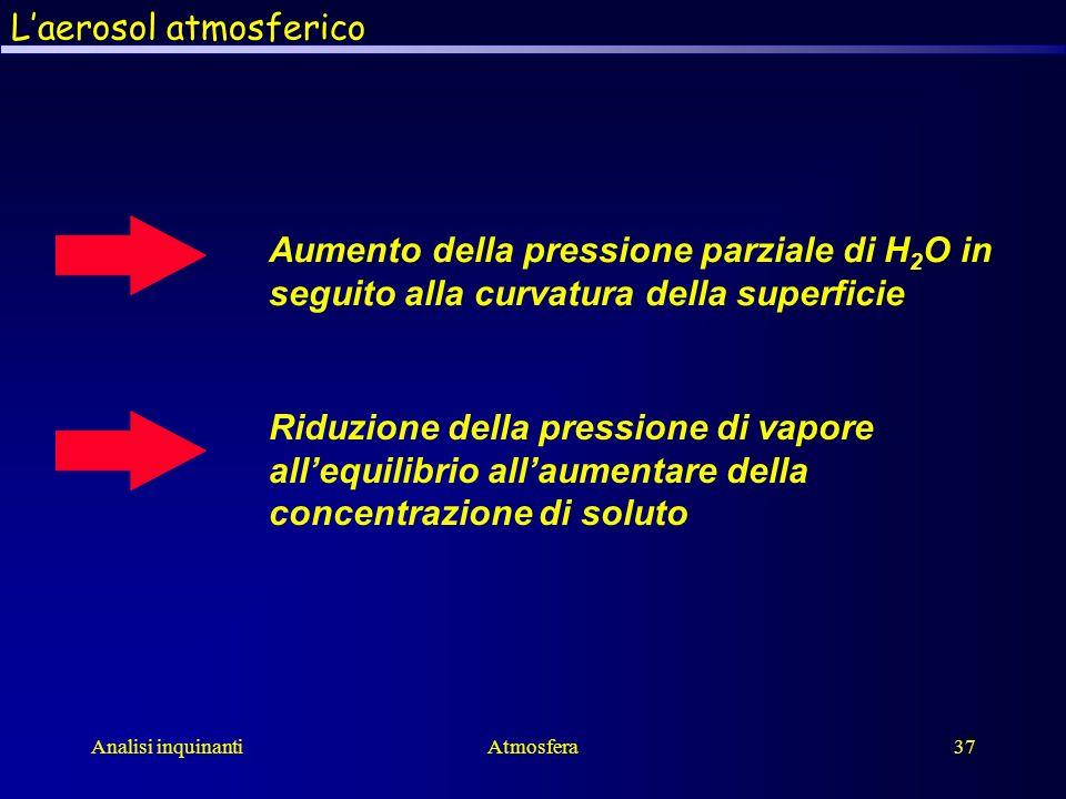 Analisi inquinantiAtmosfera37 Aumento della pressione parziale di H 2 O in seguito alla curvatura della superficie Riduzione della pressione di vapore