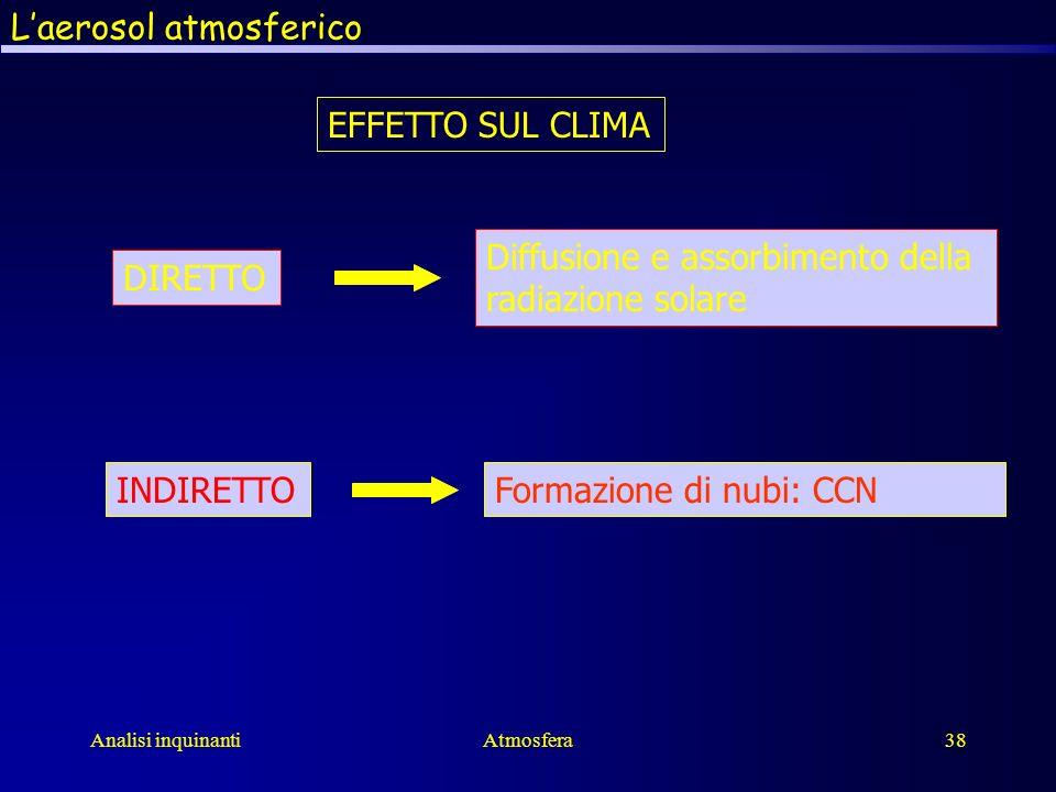 Analisi inquinantiAtmosfera38 Laerosol atmosferico EFFETTO SUL CLIMA DIRETTO INDIRETTO Diffusione e assorbimento della radiazione solare Formazione di