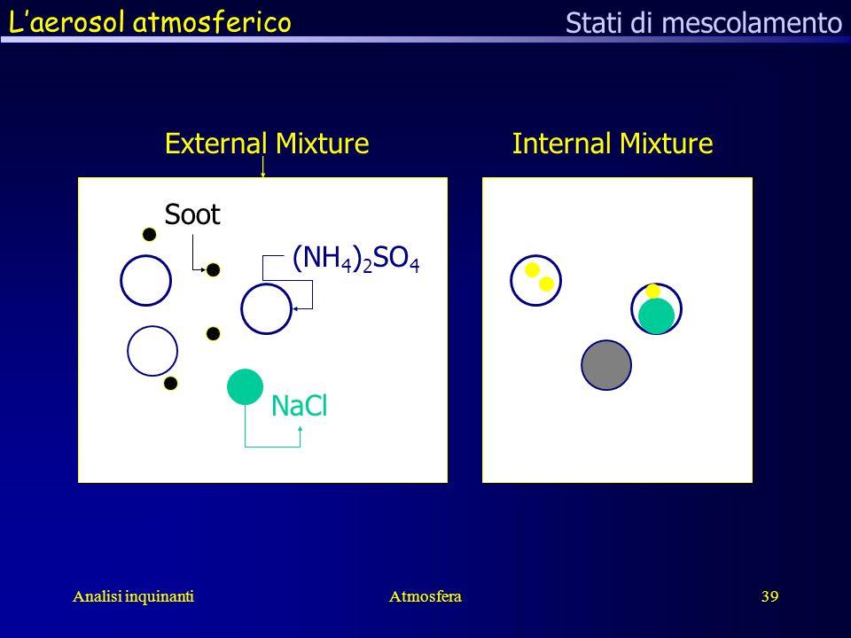 Analisi inquinantiAtmosfera39 Laerosol atmosferico Stati di mescolamento NaCl (NH 4 ) 2 SO 4 Soot External MixtureInternal Mixture