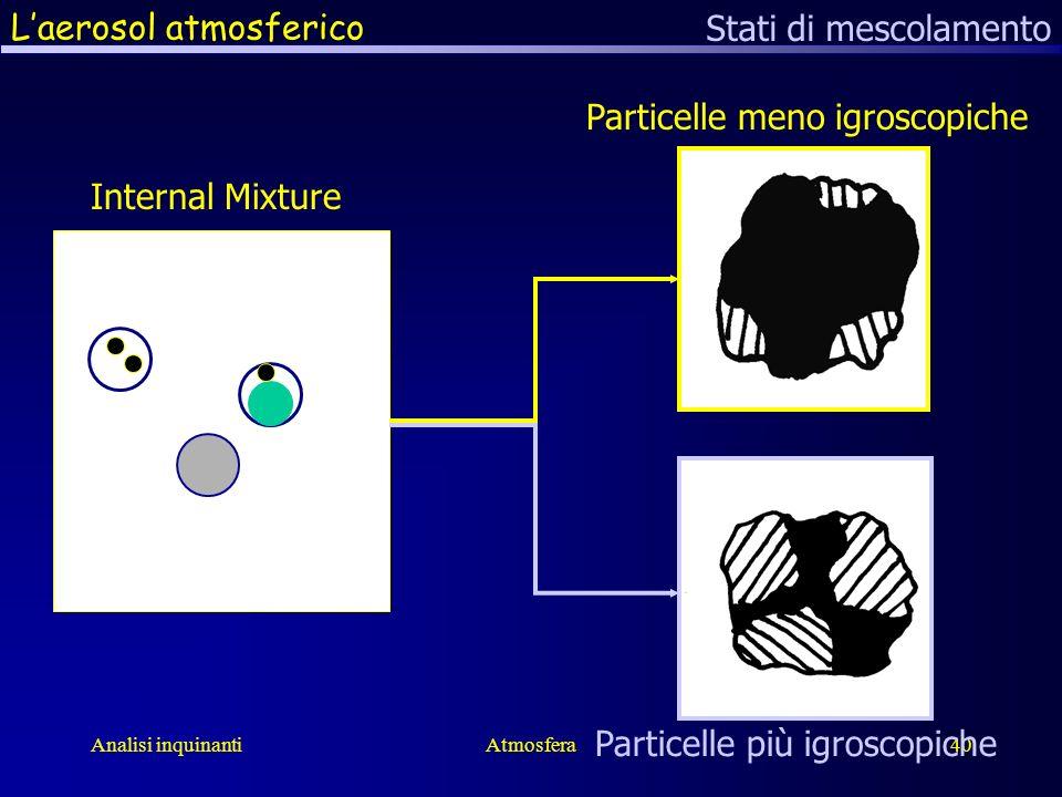 Analisi inquinantiAtmosfera40 Laerosol atmosferico Stati di mescolamento Particelle meno igroscopiche Particelle più igroscopiche Internal Mixture