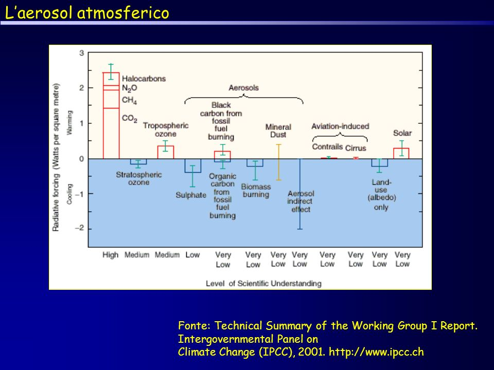 Laerosol atmosferico Fonte: Technical Summary of the Working Group I Report.