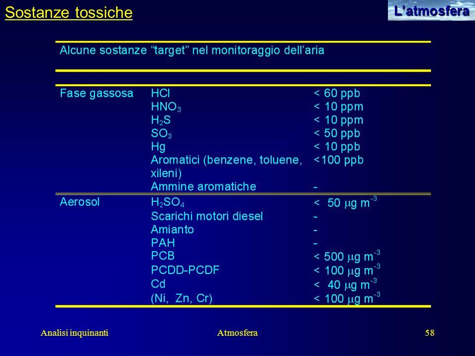 Analisi inquinantiAtmosfera58Latmosfera Sostanze tossiche