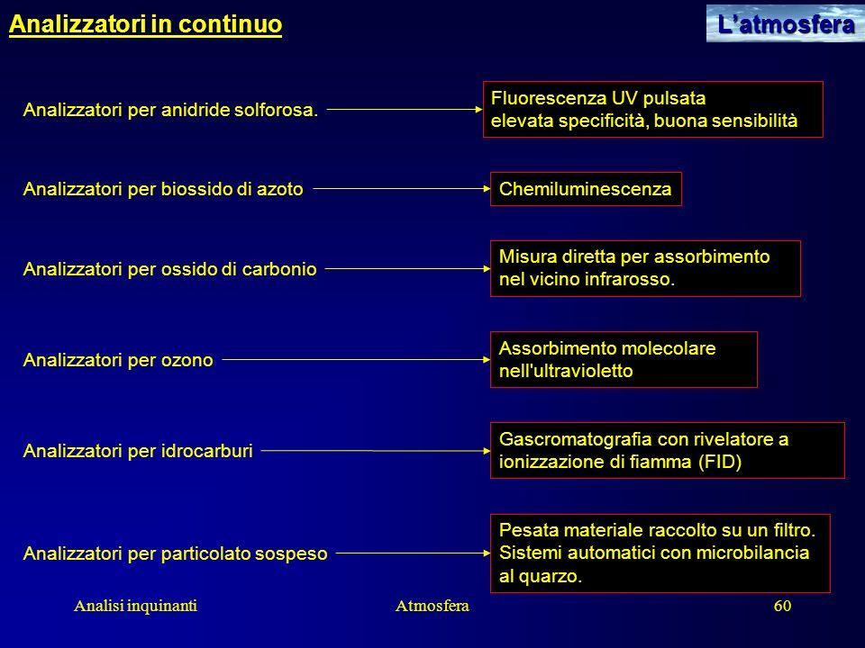 Analisi inquinantiAtmosfera60 Analizzatori in continuoLatmosfera Analizzatori per anidride solforosa. Fluorescenza UV pulsata elevata specificità, buo