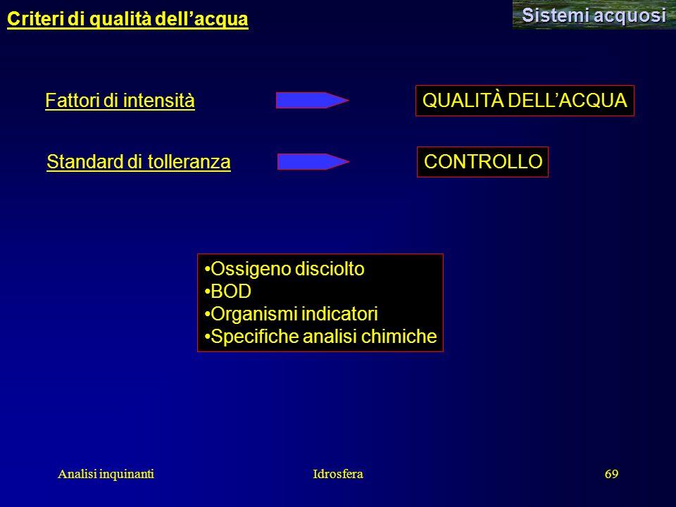 Analisi inquinantiIdrosfera69 Sistemi acquosi Criteri di qualità dellacqua Fattori di intensità QUALITÀ DELLACQUA Standard di tolleranza CONTROLLO Oss