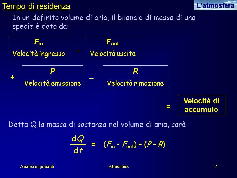 Analisi inquinantiAtmosfera8Latmosfera Tempo di residenza dQdQ dtdt = (F in – F out ) + (P – R) In condizioni di stato stazionario: F in + P = F out + R dQdQ dtdt = 0 Se il volume considerato è tutta latmosfera, allora F in e F out = 0 Il tempo di residenza è quindi dato da: