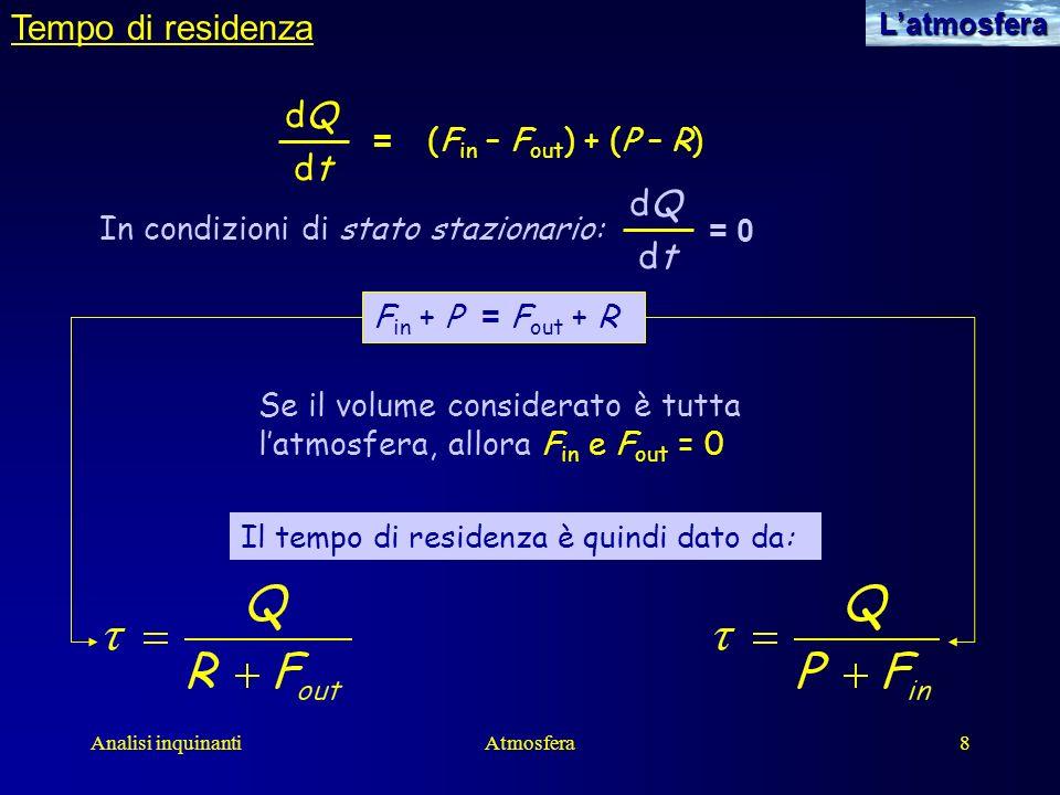 Analisi inquinantiAtmosfera8Latmosfera Tempo di residenza dQdQ dtdt = (F in – F out ) + (P – R) In condizioni di stato stazionario: F in + P = F out +