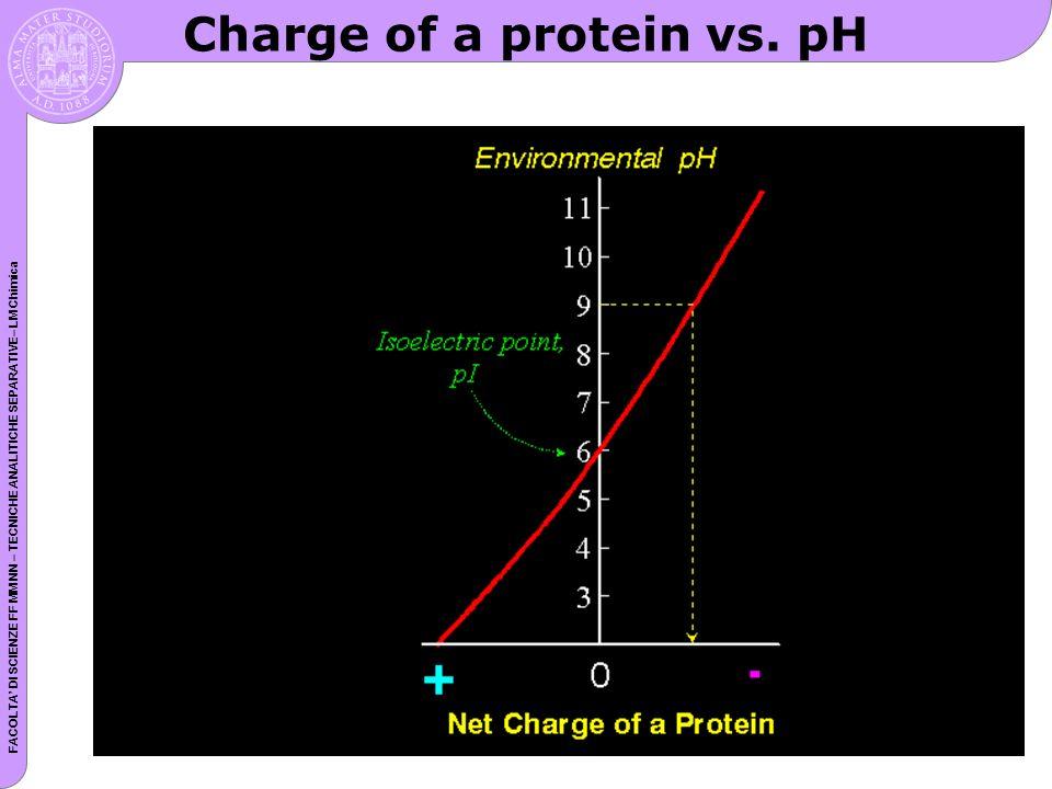 FACOLTA DI SCIENZE FF MM NN – TECNICHE ANALITICHE SEPARATIVE– LM Chimica Charge of a protein vs. pH