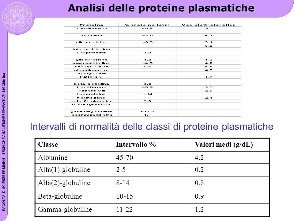 FACOLTA DI SCIENZE FF MM NN – TECNICHE ANALITICHE SEPARATIVE– LM Chimica Analisi delle proteine plasmatiche Intervalli di normalità delle classi di proteine plasmatiche ClasseIntervallo %Valori medi (g/dL) Albumine45-704.2 Alfa(1)-globuline2-50.2 Alfa(2)-globuline8-140.8 Beta-globuline10-150.9 Gamma-globuline11-221.2