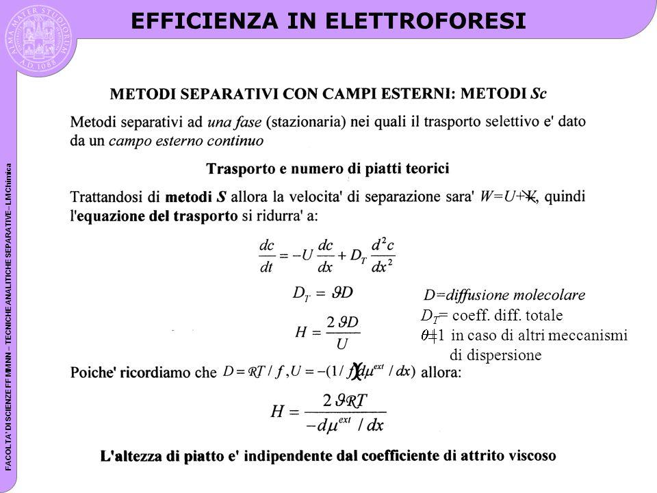FACOLTA DI SCIENZE FF MM NN – TECNICHE ANALITICHE SEPARATIVE– LM Chimica Scan lucido D T = coeff. diff. totale ±1 in caso di altri meccanismi di dispe