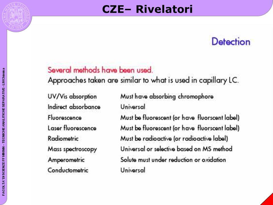 FACOLTA DI SCIENZE FF MM NN – TECNICHE ANALITICHE SEPARATIVE– LM Chimica CZE– Rivelatori