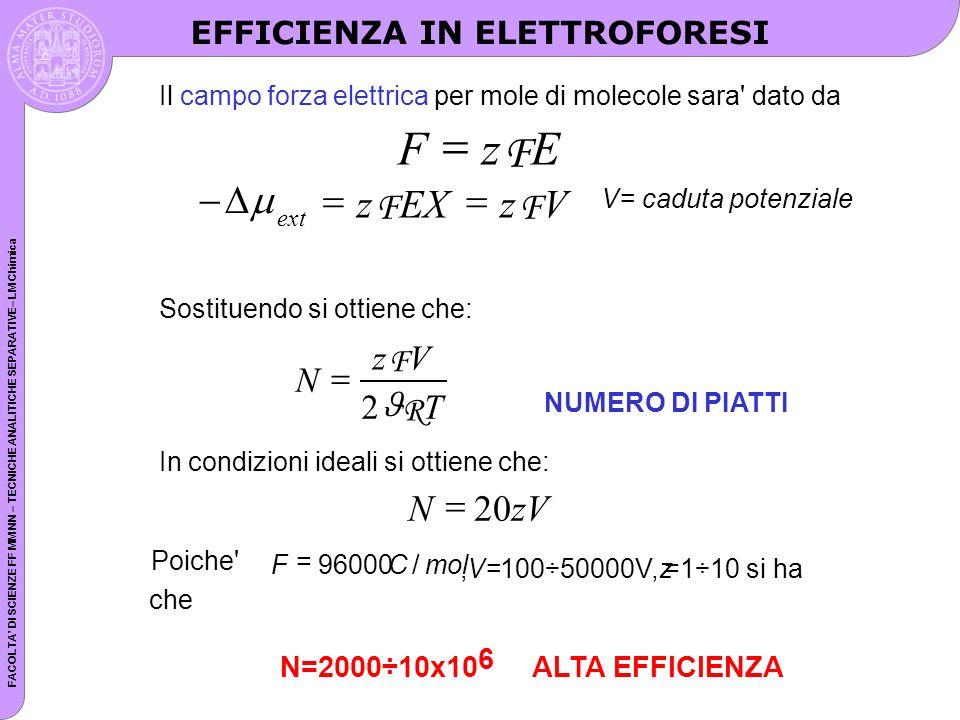 FACOLTA DI SCIENZE FF MM NN – TECNICHE ANALITICHE SEPARATIVE– LM Chimica Il campo forza elettrica per mole di molecole sara dato da FzE F ext zEXzV FF V= caduta potenziale Sostituendo si ottiene che: N zV T F R 2 NUMERO DI PIATTI In condizioni ideali si ottiene che: NzV 20 Poiche FCmol = 96000/,V=100÷50000V,z=1÷10 si ha che N=2000÷10x10 6 ALTA EFFICIENZA EFFICIENZA IN ELETTROFORESI