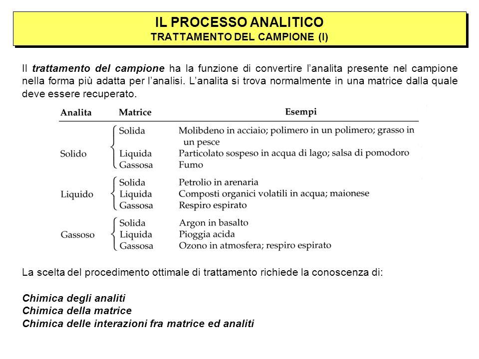 Il trattamento del campione ha la funzione di convertire lanalita presente nel campione nella forma più adatta per lanalisi.