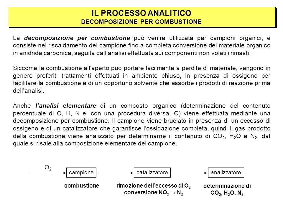 La decomposizione per combustione può venire utilizzata per campioni organici, e consiste nel riscaldamento del campione fino a completa conversione del materiale organico in anidride carbonica, seguita dallanalisi effettuata sui componenti non volatili rimasti.