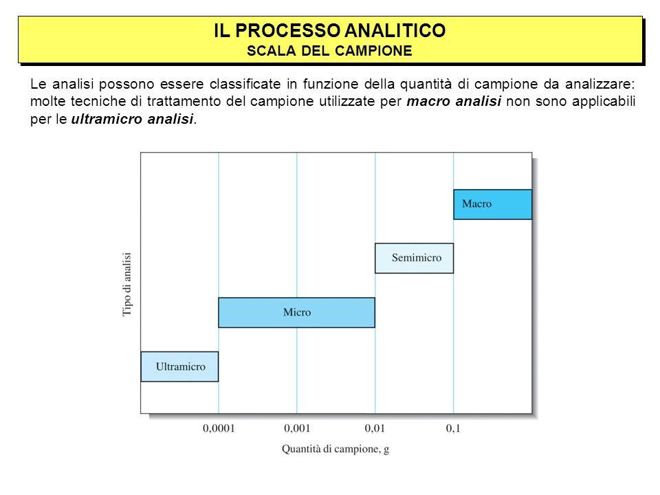 IL PROCESSO ANALITICO SCALA DEL CAMPIONE Le analisi possono essere classificate in funzione della quantità di campione da analizzare: molte tecniche di trattamento del campione utilizzate per macro analisi non sono applicabili per le ultramicro analisi.